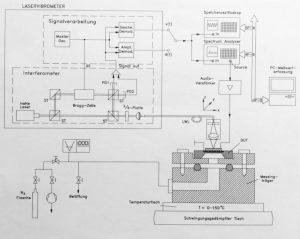 laservibrometer-messplatz