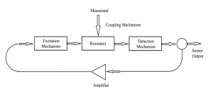 block-diagram-resonant-sensor